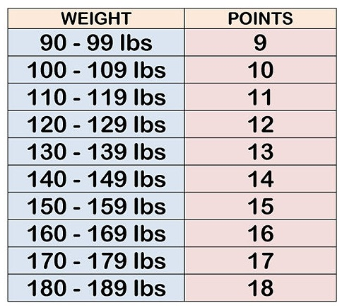 Weight Watchers Points Plus Calculator Restaurant List