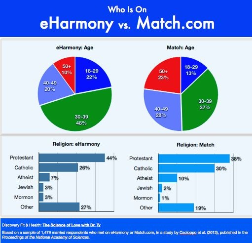 eHarmony vs Match.com – Comparison, Review and Results